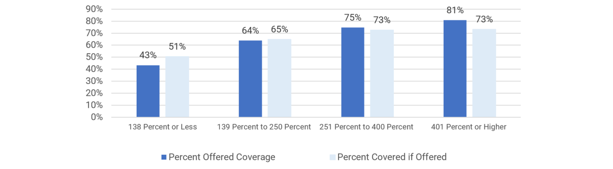Employment-Based Health Insurance Coverage Rates by Incomes as Percentage of Poverty Line