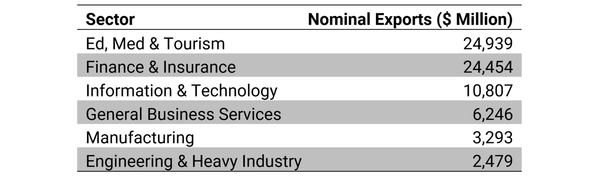 Table 1: NYC IP-Intensive Industries (Exports by Sector) – 2017