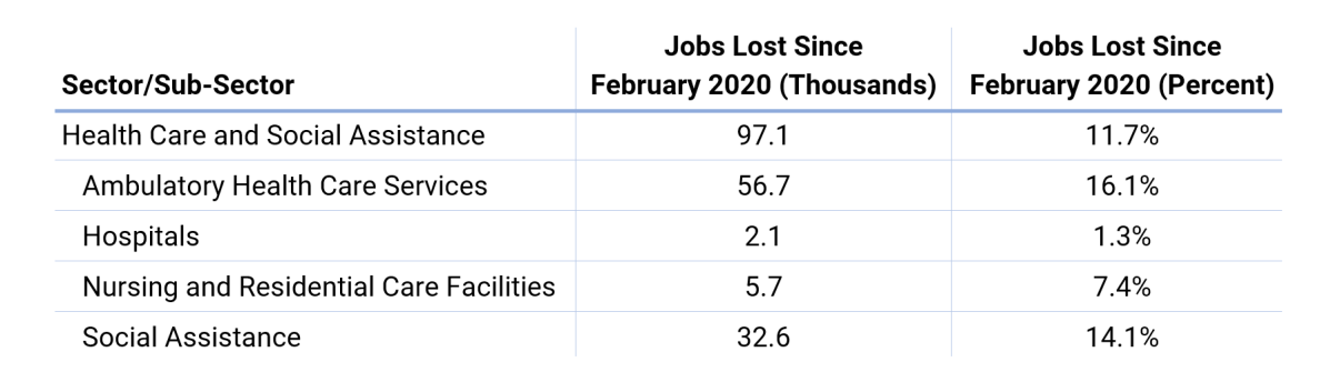 Between February and April 2020, the Health Care sector in NYC lost nearly 100,000 jobs
