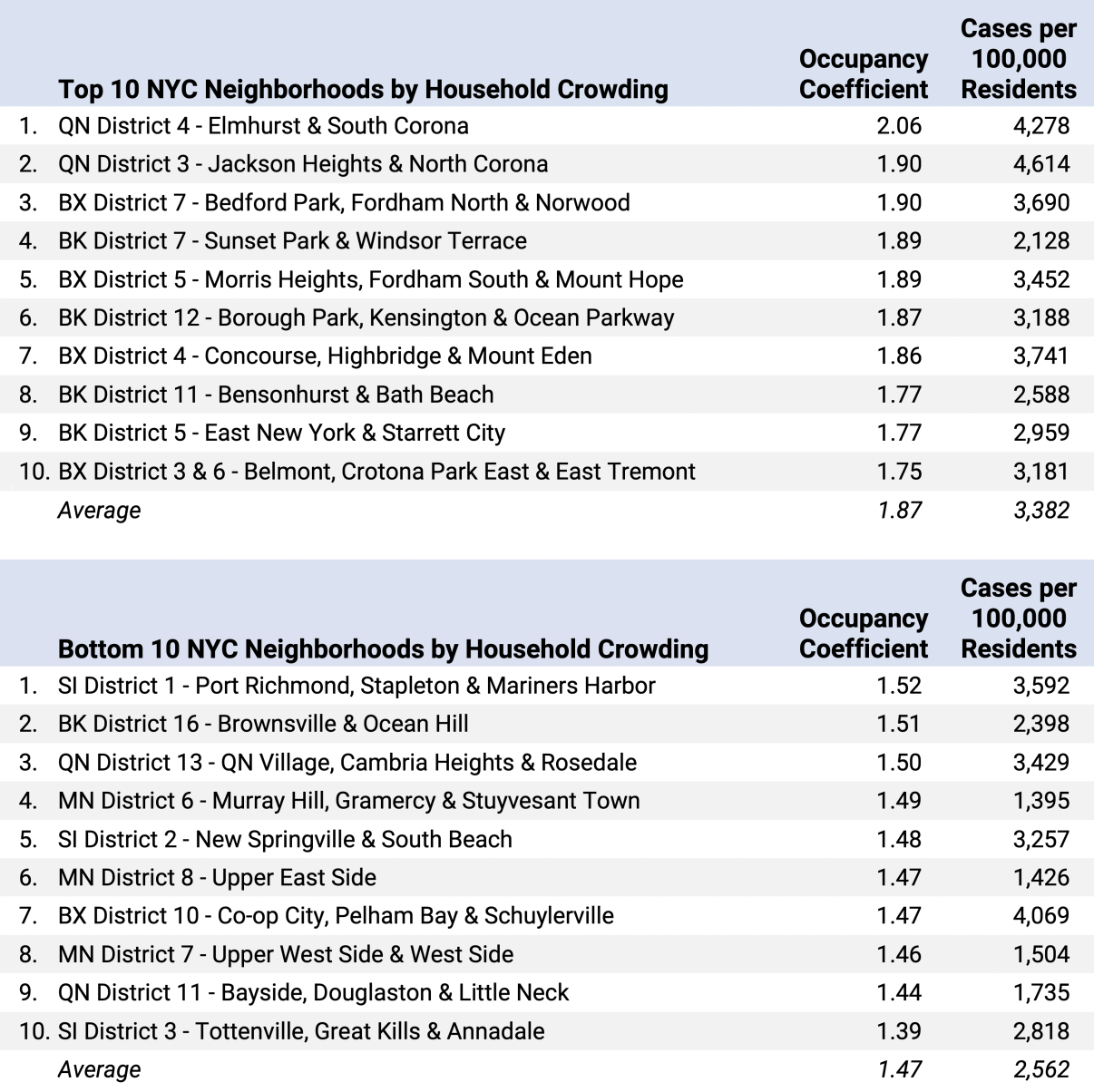 Table 2. Top and Bottom 10 NYC Neighborhoods by Household Crowding